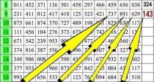 Thai Lottery Result 16 July 2019