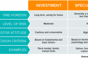 Fundamental-Criteria-In-Investments